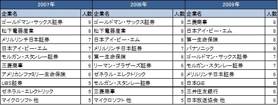 上位10社(2007-2009).jpg