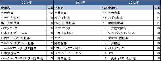 上位10社(2010-2012).jpg