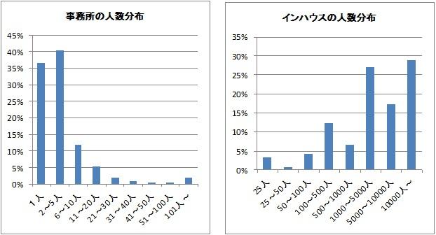 事務所の人数分布/インハウスの人数分布.jpg