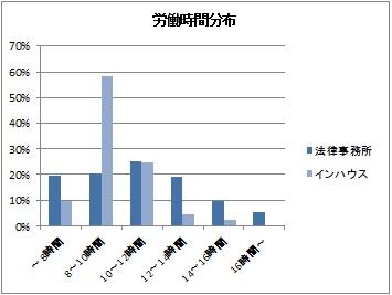労働時間分布.jpg