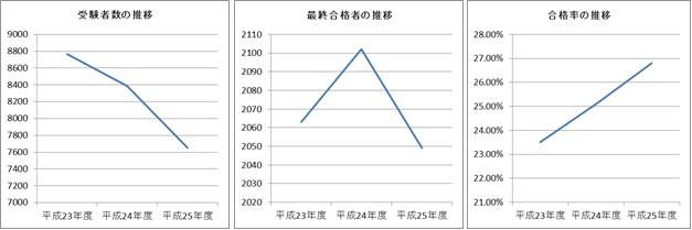 受験者数・最終合格者数・合格率の推移.jpg