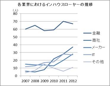 各業界におけるインハウスローヤーの推移.jpg