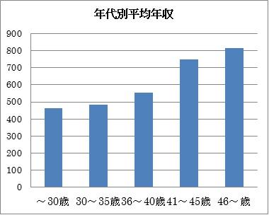 年代別平均年収.jpg