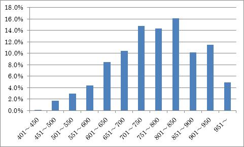 20140213TOEIC受験者の点数分布.png