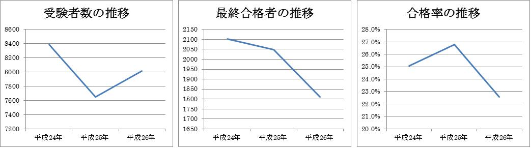 受験者数・最終合格者数・合格率の推移