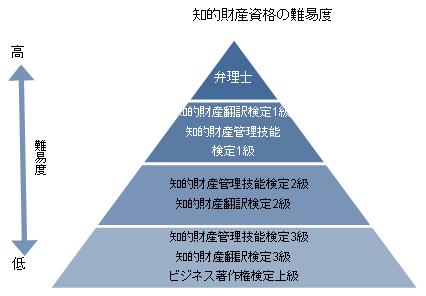 知的財産資格の難易度