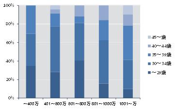 弁護士の年代別の年収分布